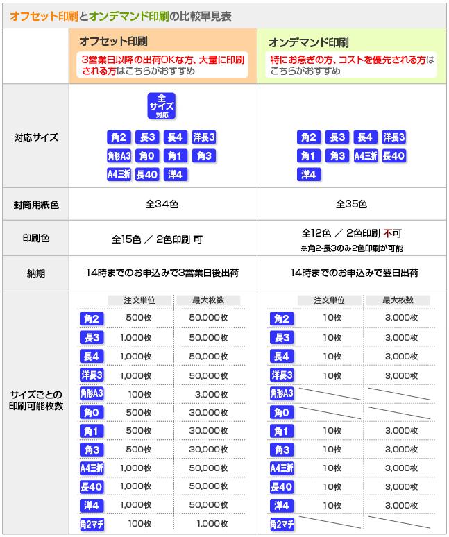 オフセット印刷・オンデマンド印刷の仕様比較早見表